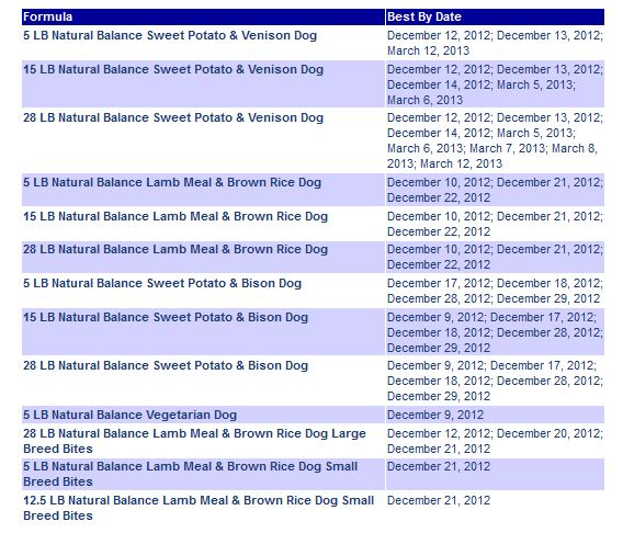 Image Result For Dog Food Recall Canidae