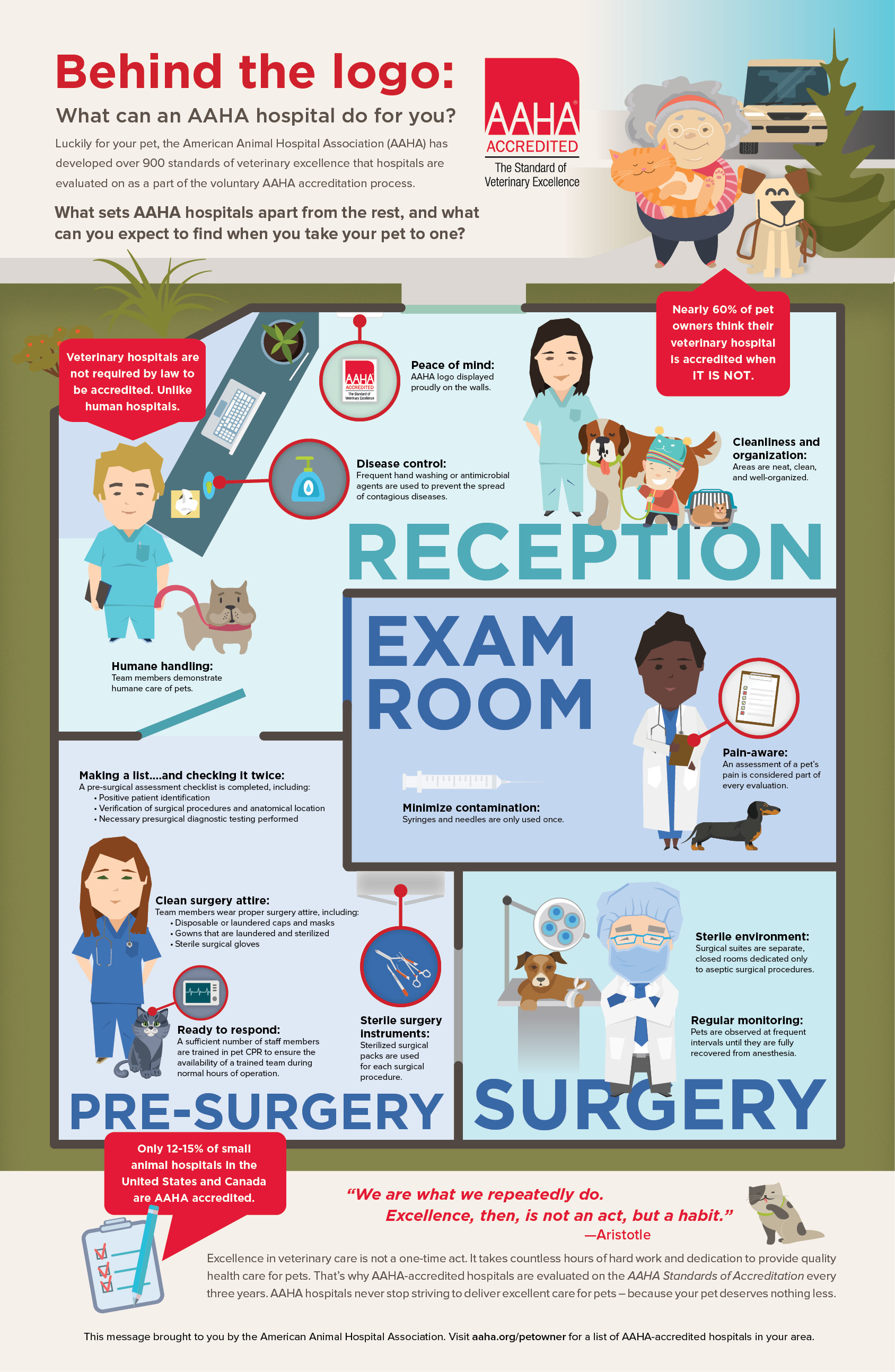 AAHA Accredited Hosptial Infographic 2016